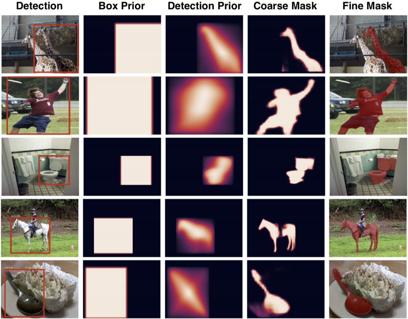 ShapeMask: A new ML model for instance segmentation