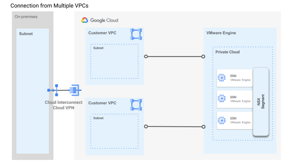 New in Google Cloud VMware Engine: improved reach, networking and scale