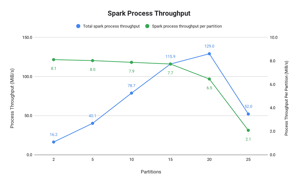 Spark process throughput.jpg
