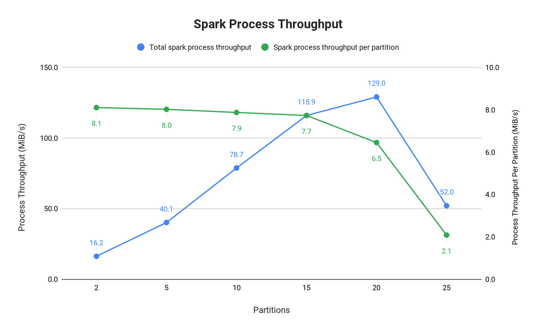 Spark process throughput.jpg