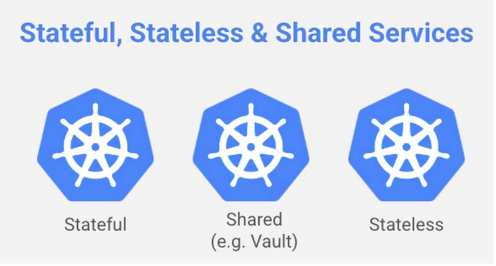 Stateful and stateless services.jpg