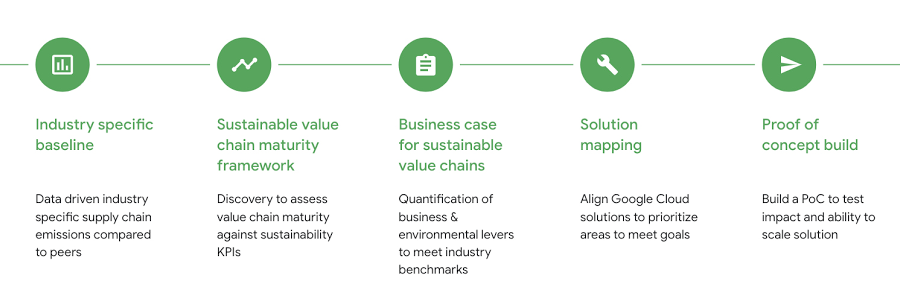 Steps for creating more sustainable value chains.jpg