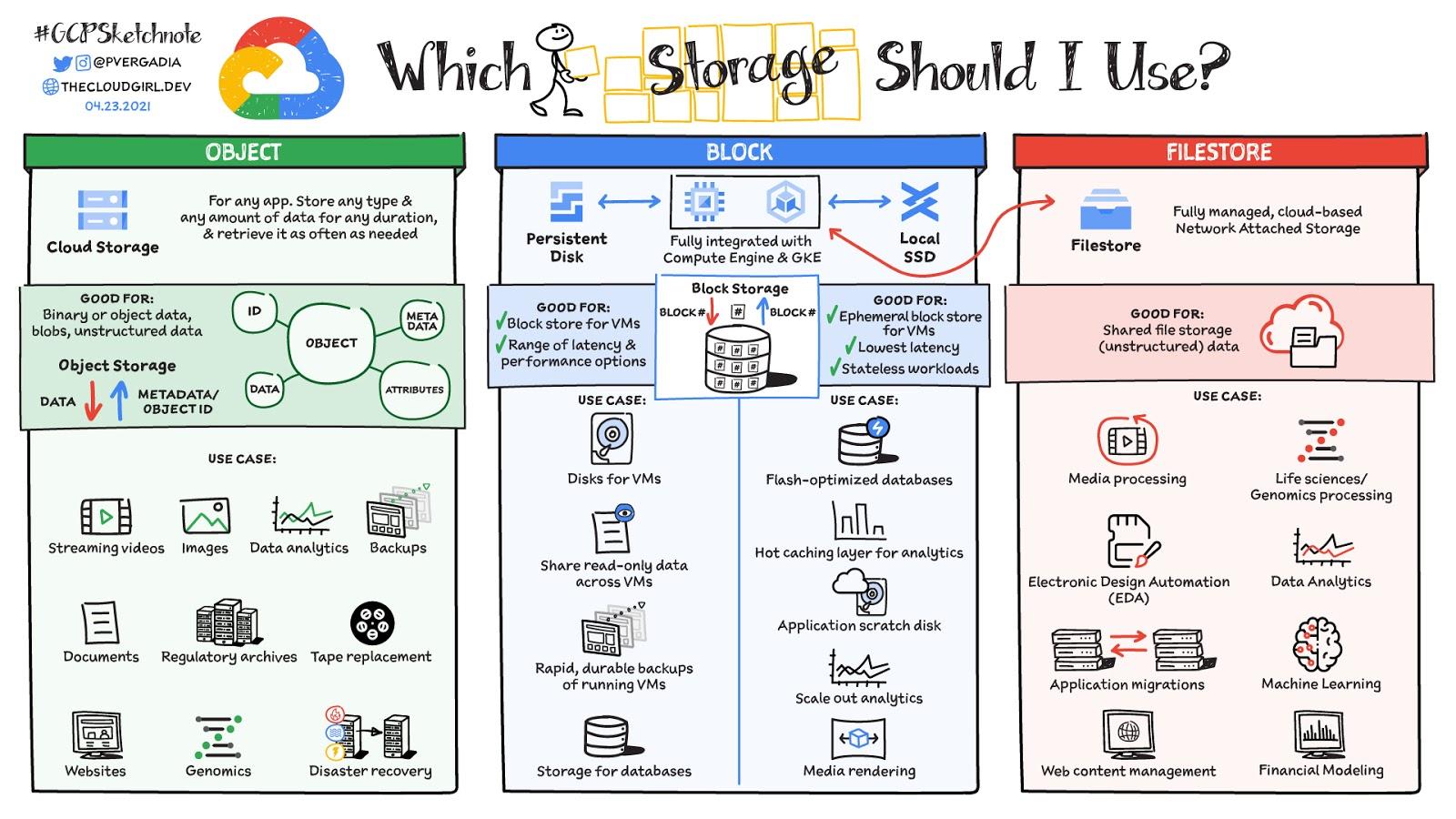 storage to use