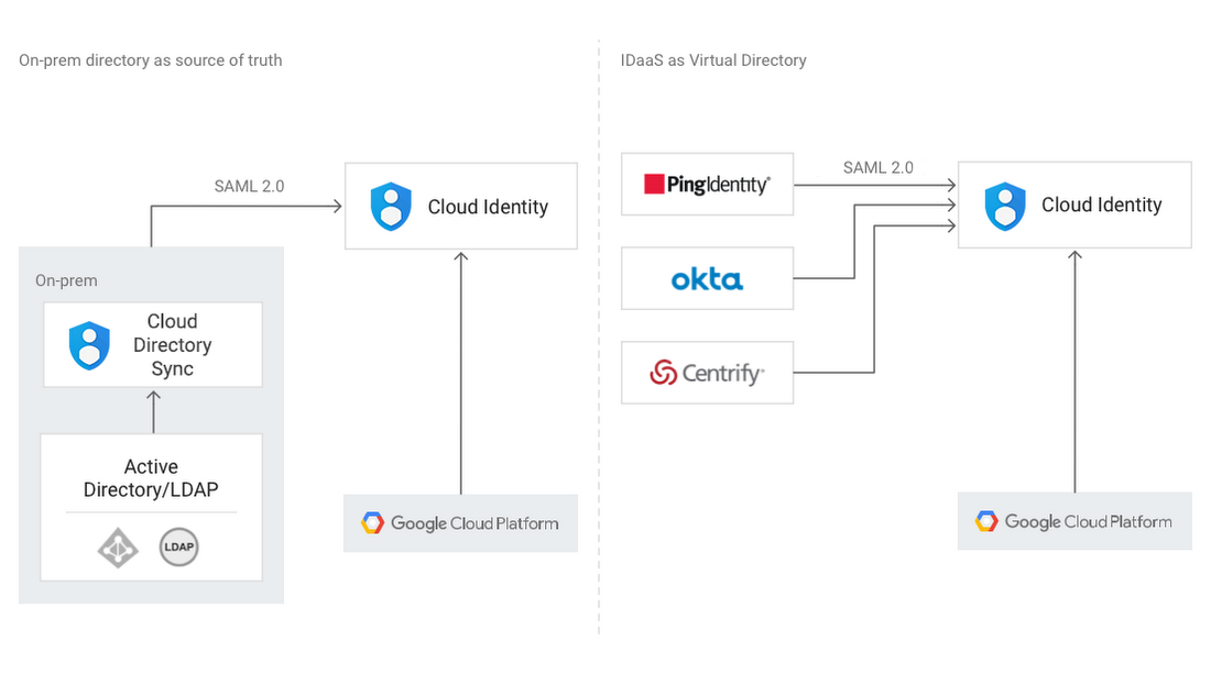 Using your existing identity management system with Google