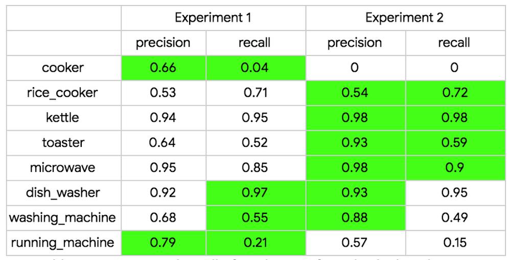 Precision and recall prediction