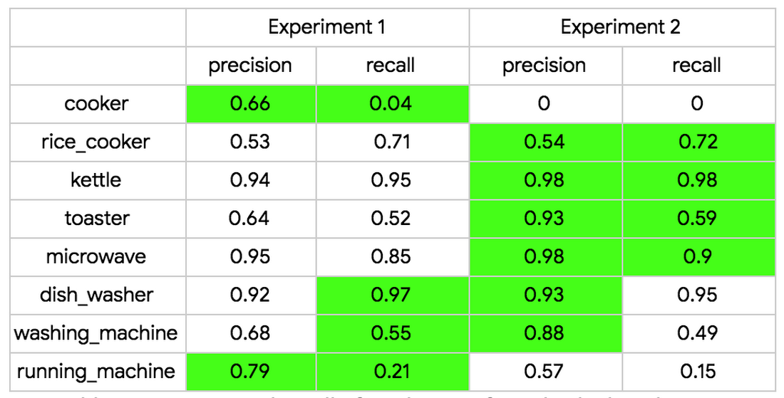 Table 3. Precision and recall of predictions for individual appliances.png