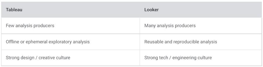 Tableau vs Looker.png