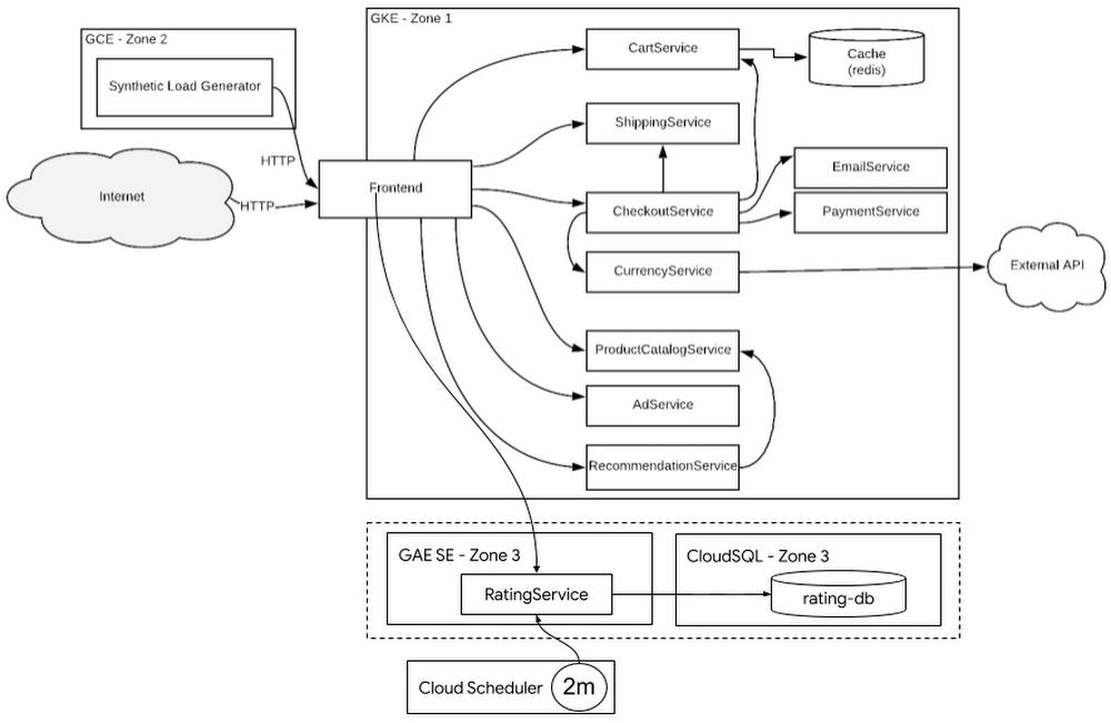 Terraform script creates a GKE cluste.jpg
