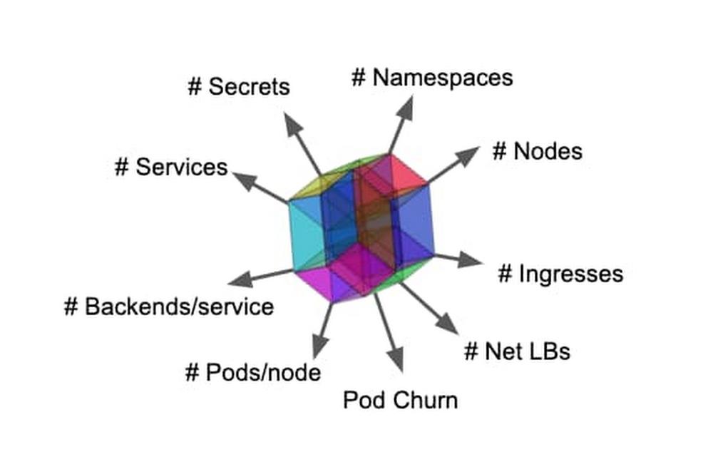 The Kubernetes scalability envelope.jpg