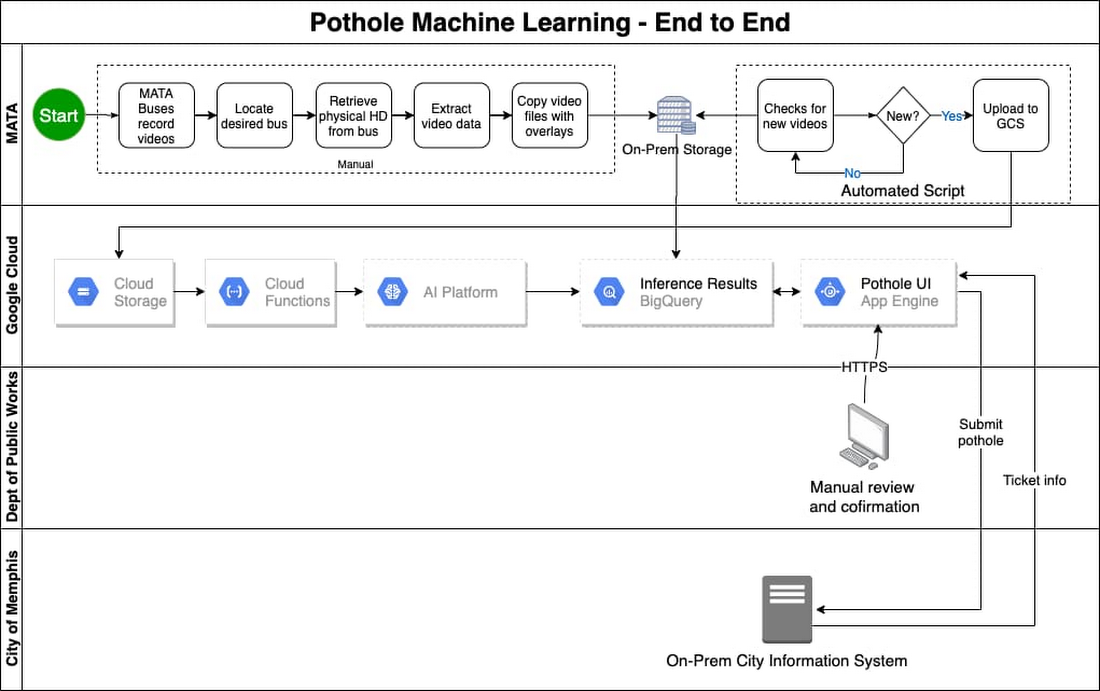 The full process of pothole data collection and detection.jpg