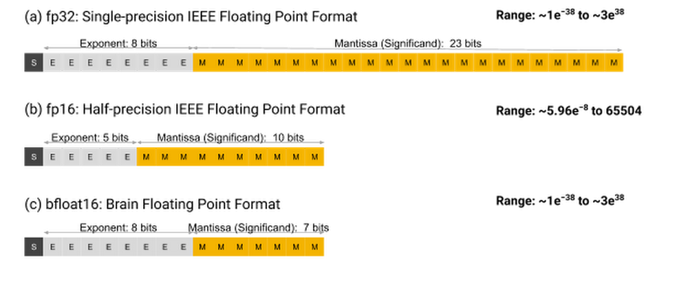 Three floating-point formats.png