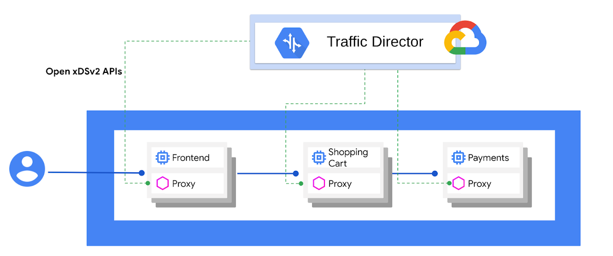 Google Cloud networking in depth: How Traffic Director