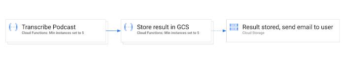 Transcribe Podcast Serverless Workflow (Min Instances).jpg