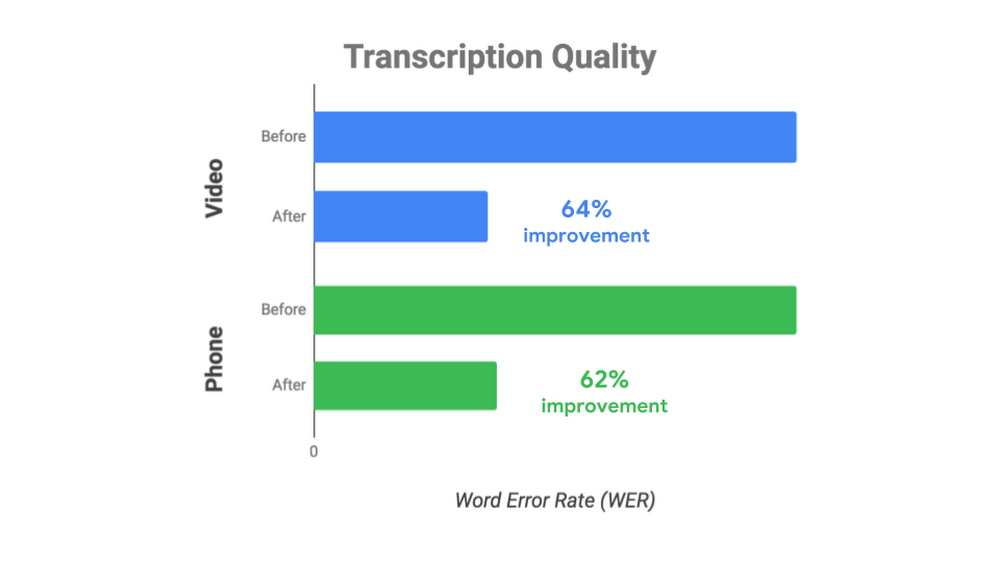 Transcription_quality_WER_improvement-whitjzj6.PNG