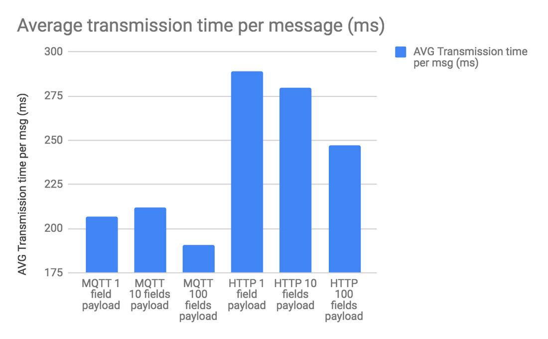 HTTP vs  MQTT: A tale of two IoT protocols   Google Cloud Blog