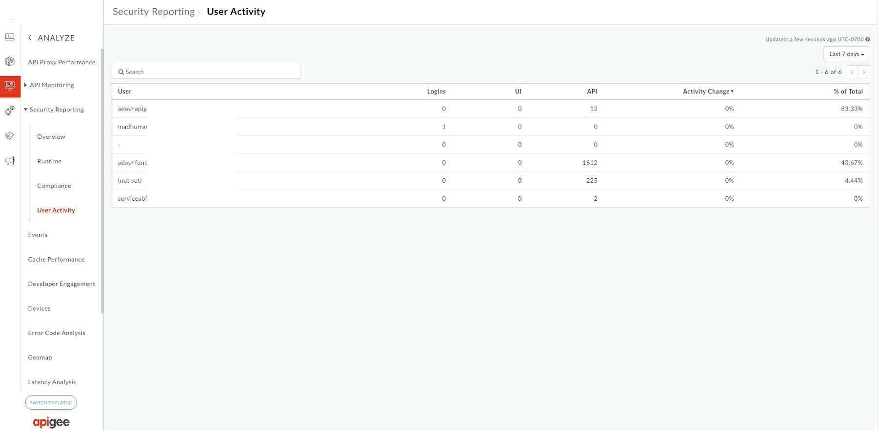 User_Activity