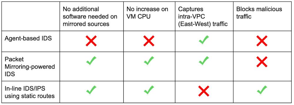 Using Packet Mirroring to power IDS.jpg
