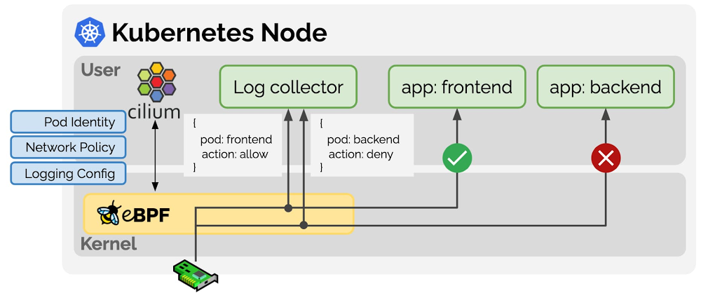 Using eBPF to build Kubernetes Network Policy Logging.jpg
