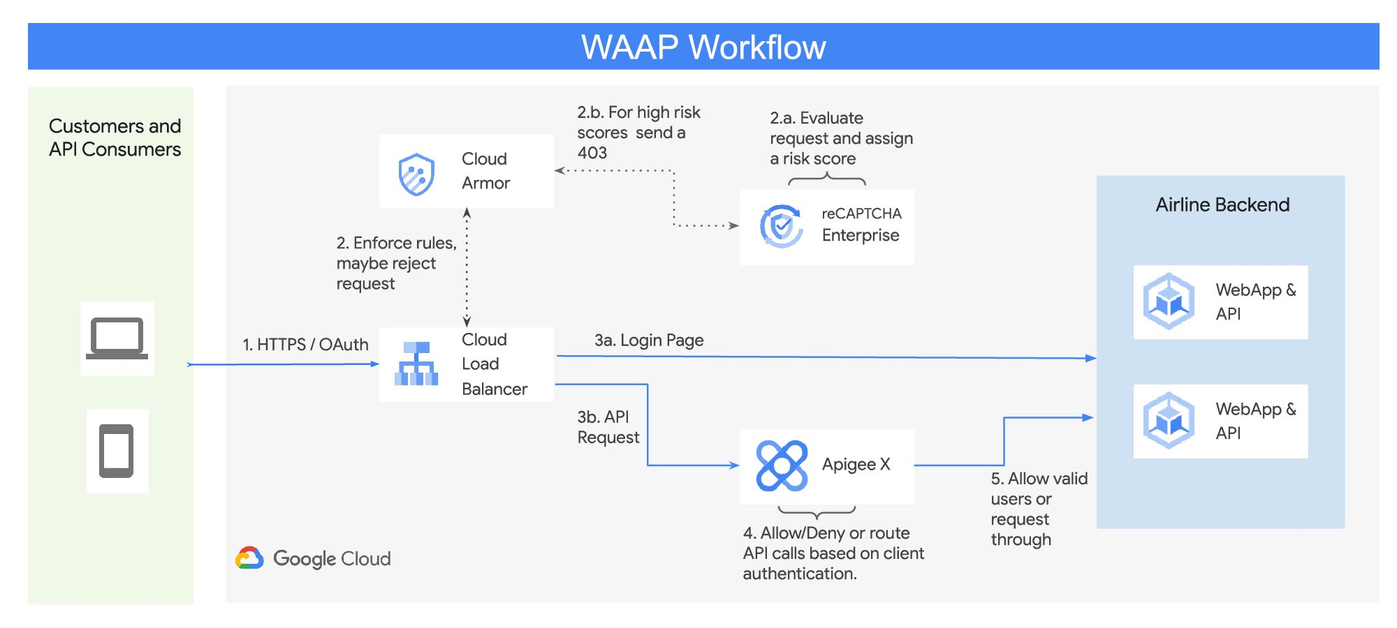 Google Cloud WAAP solution workflow.jpg