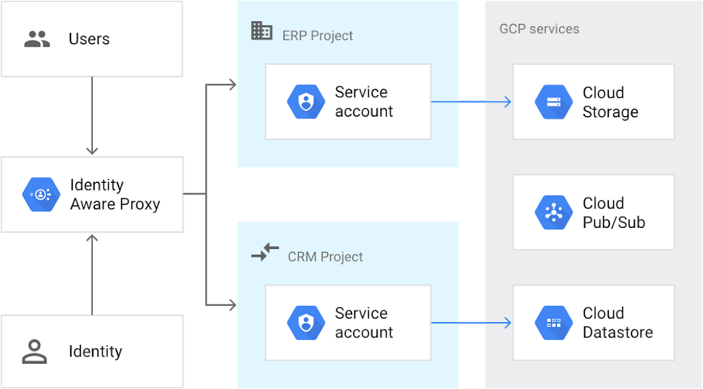 Web application accessing GCP resources.png