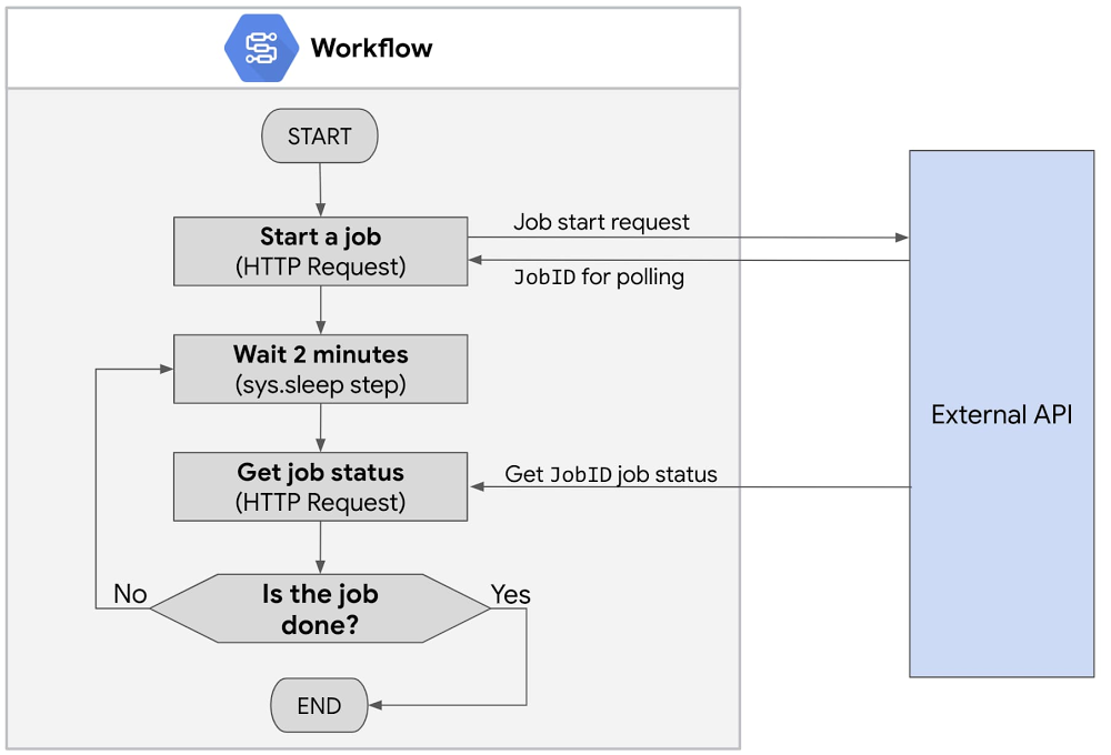 Workflows with API polling .jpg