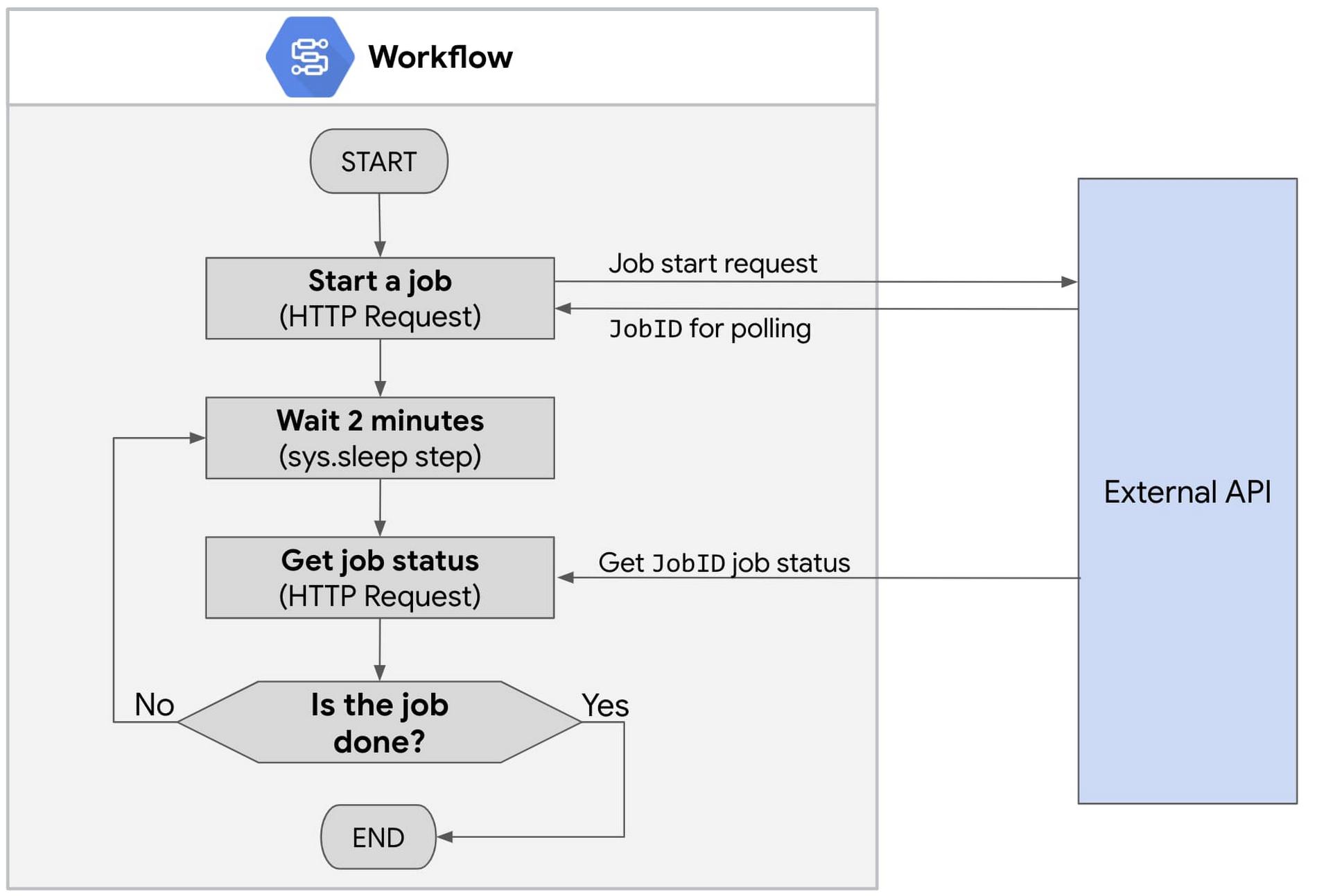 Workflows with API polling .jpg
