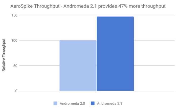 andromeda-sdn-153s8.PNG