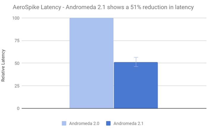 andromeda-sdn-3ygvf.PNG