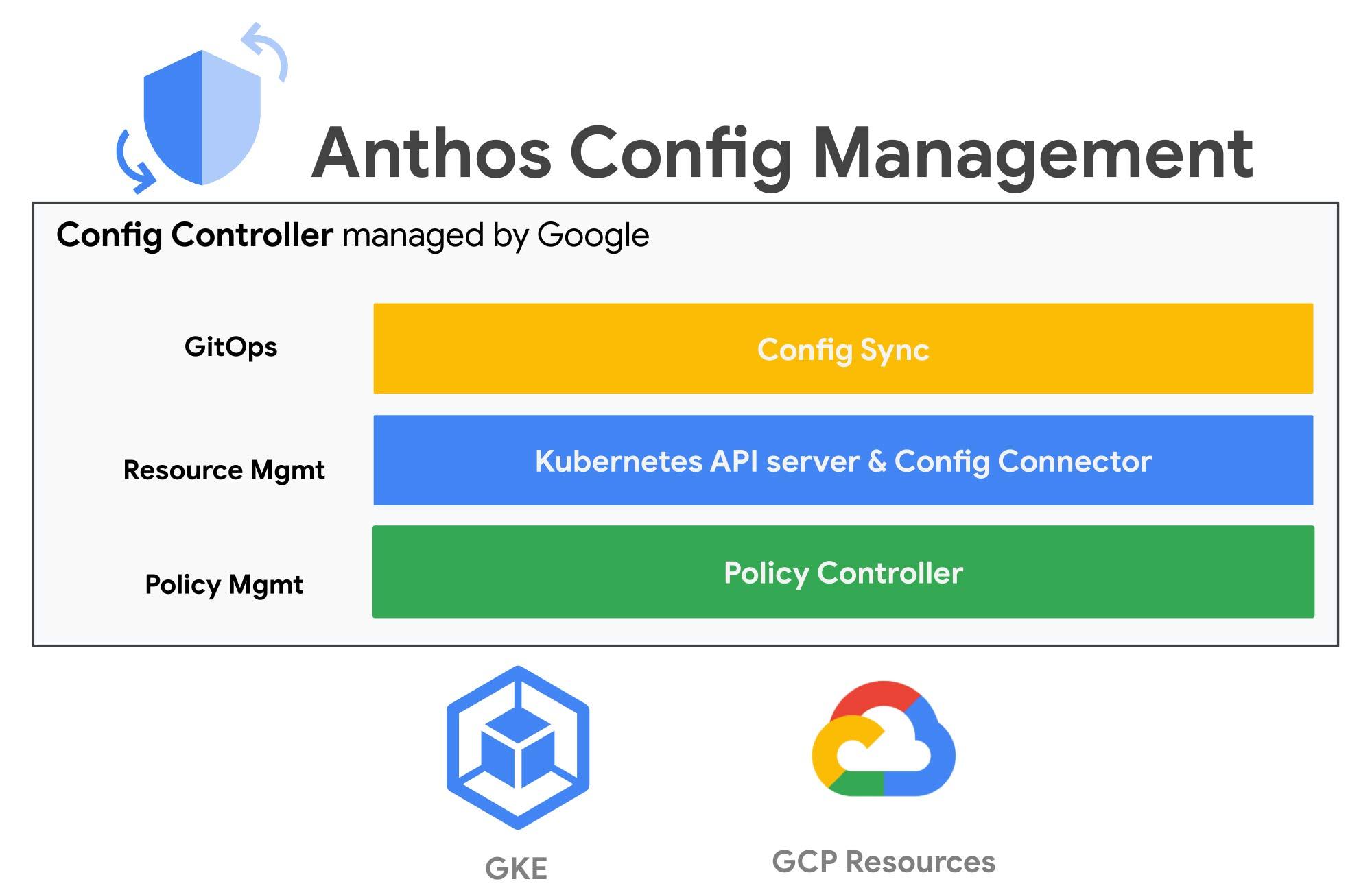 anthos config manager.jpg