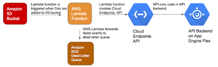 Going multi-cloud with Google Cloud Endpoints and AWS Lambda