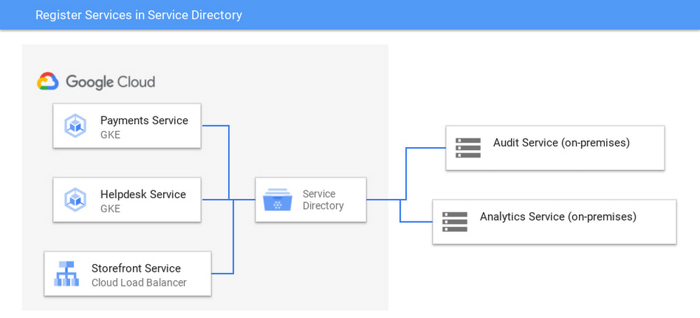 architecture diagram of multiple services.jpg