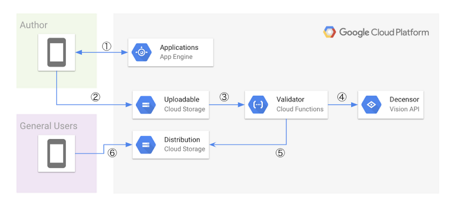 Architecture with GCP services