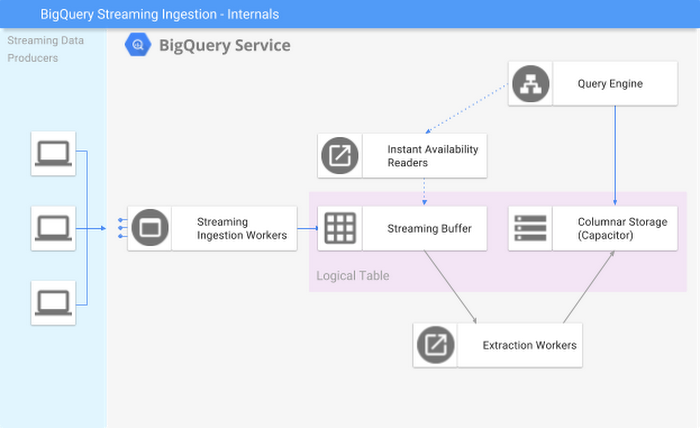 bigquery-streaming-insert6ykd.PNG