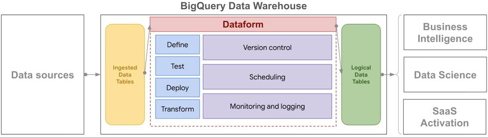 bigquery data warehouse.jpg