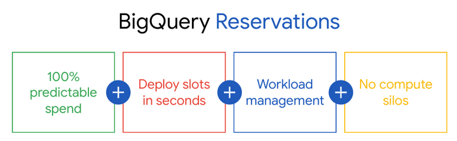 bigquery_reservations.max-900x900.png