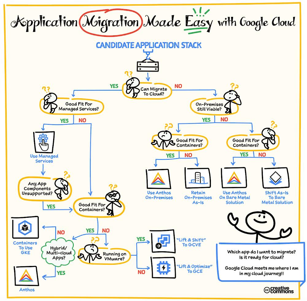 application-migration-flowchart