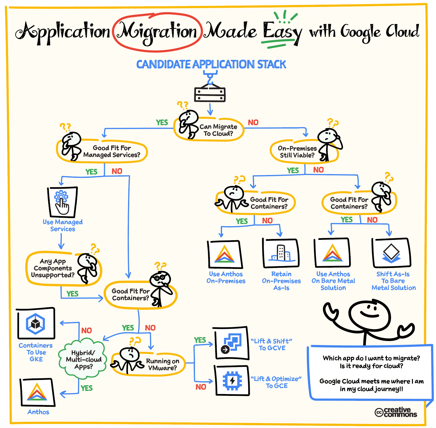 application-migration-flowchart