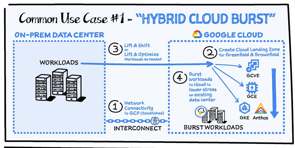 hybrid-cloud-burst