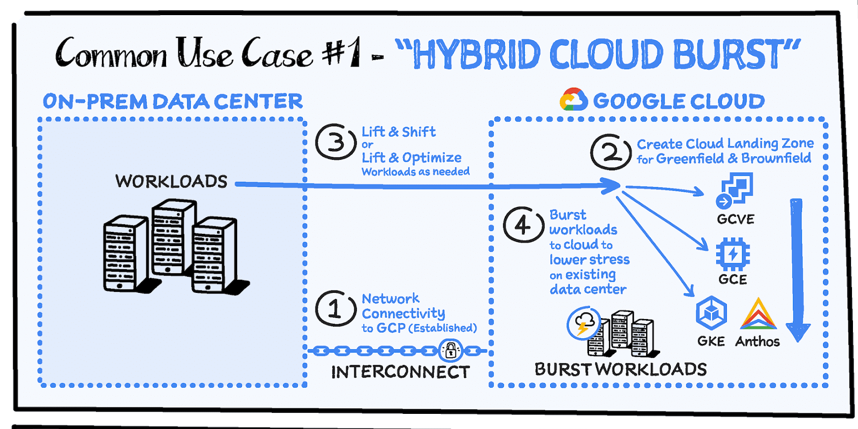 hybrid-cloud-burst