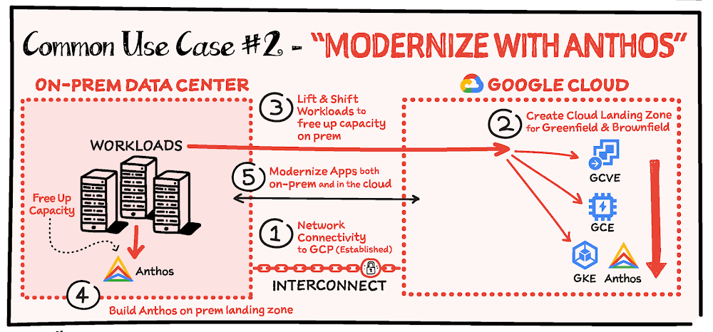 modernize-with-anthos