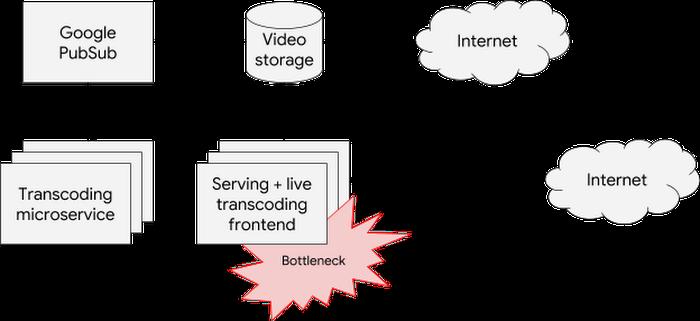 bottleneck-due-to-CPU-intensive-live-transcodingk3ag.PNG