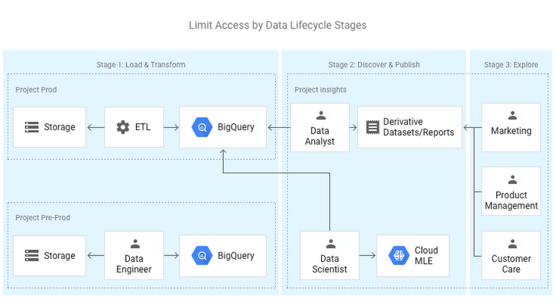 Busting 12 myths about BigQuery | Google Cloud Blog