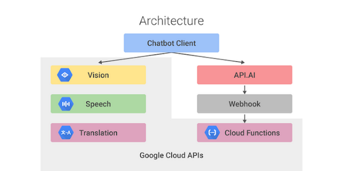How to build a conversational app using Cloud Machine Learning APIs