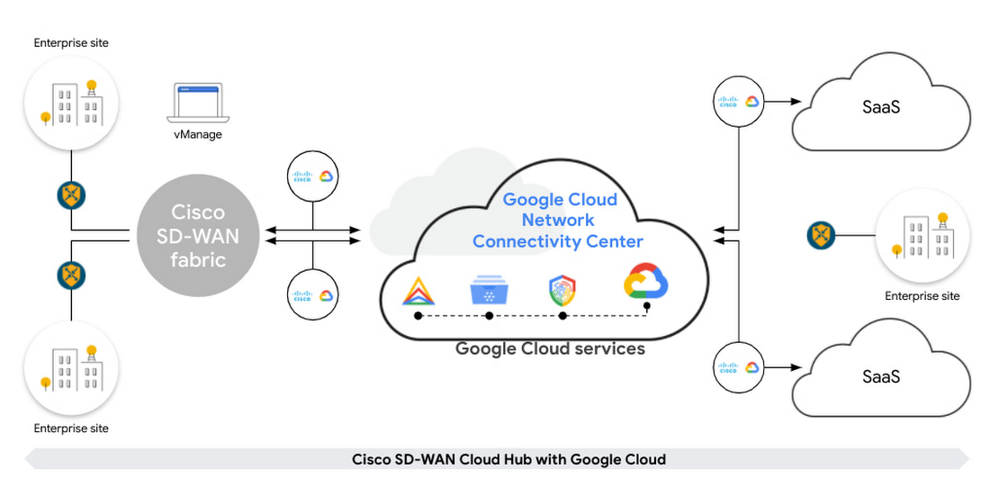 cisco sd-wan cloud hub.jpg