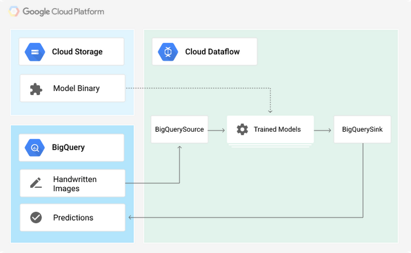 cloud-dataflow-with-tensorflow01g5.PNG