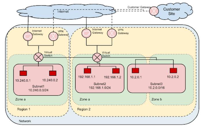 cloud-networking-gcp-4tt83.PNG