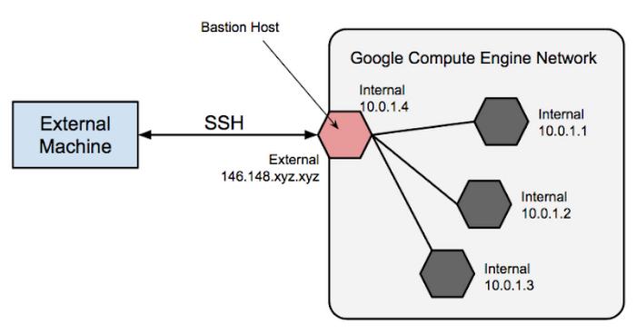 cloud-networking-gcp-7k549.PNG