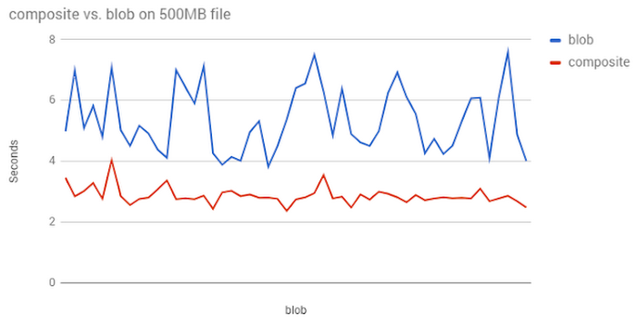 cloud-storage-performance-4f9z9.PNG
