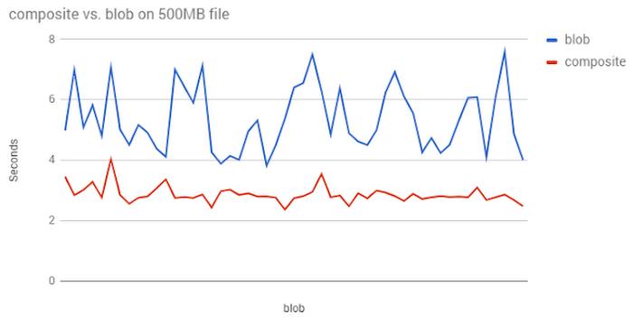 cloud-storage-performance-4f9z9.max-700x700.png