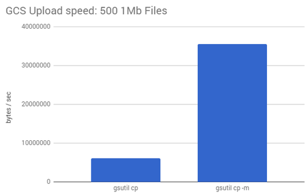 cloud-storage-performance-6kfj1.PNG